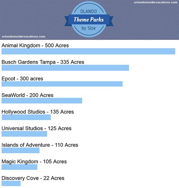 Orlando Theme Parks A Beginners Guide Orlando Insider